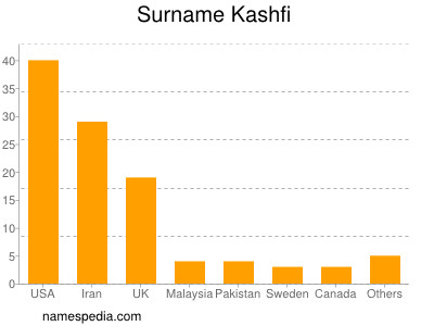 Surname Kashfi