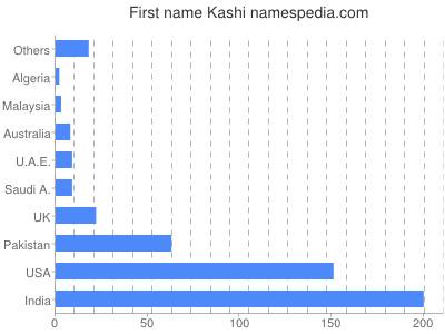 Given name Kashi