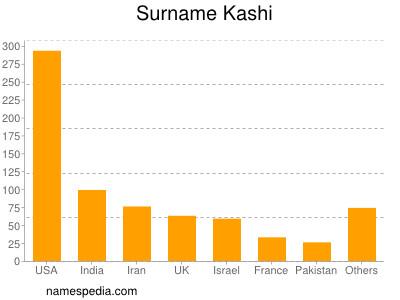 Surname Kashi