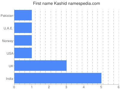 Given name Kashid