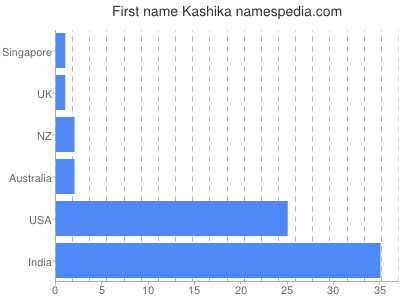 Given name Kashika