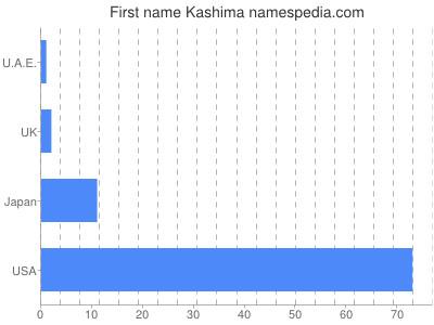 Given name Kashima