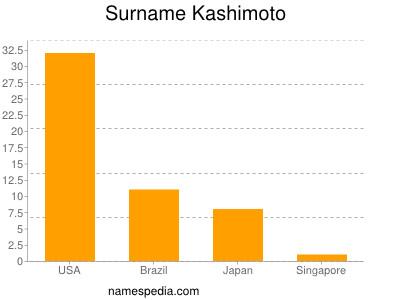Surname Kashimoto