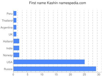 Given name Kashin