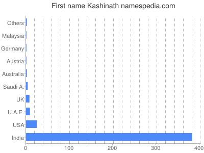 Given name Kashinath
