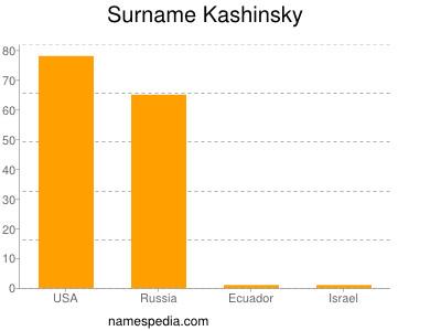 Surname Kashinsky