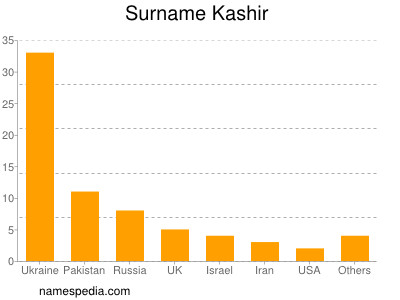 Surname Kashir