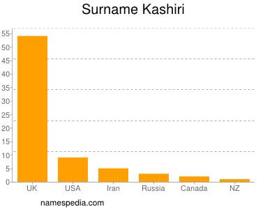 Surname Kashiri