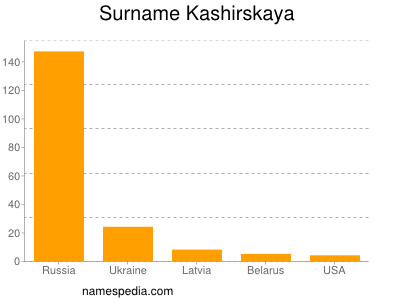 Surname Kashirskaya