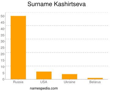 Surname Kashirtseva
