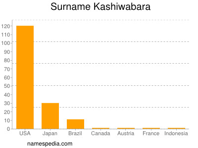Surname Kashiwabara