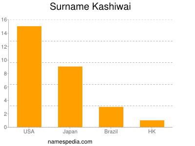 Surname Kashiwai