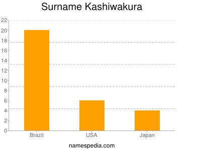 Surname Kashiwakura