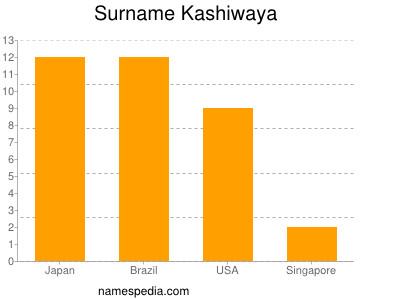 Surname Kashiwaya