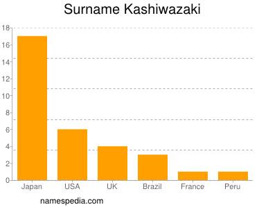 Surname Kashiwazaki