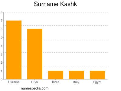 Surname Kashk