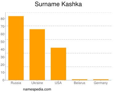 Surname Kashka