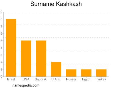 Surname Kashkash