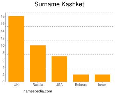 Surname Kashket
