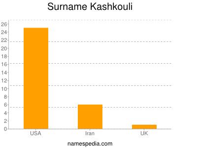 Surname Kashkouli