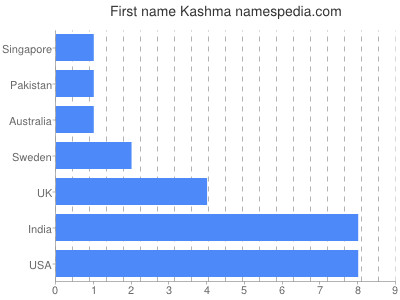 Given name Kashma
