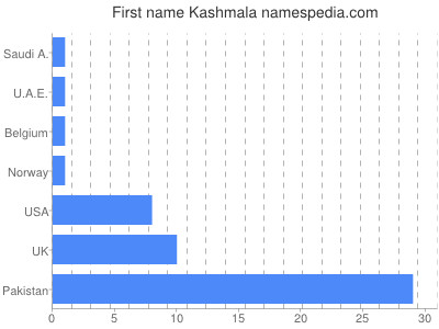 Given name Kashmala