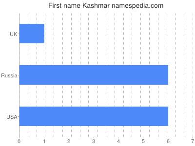 Given name Kashmar