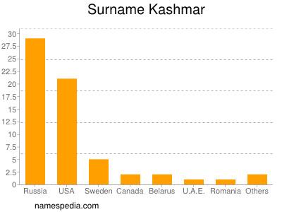 Surname Kashmar