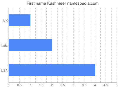 Given name Kashmeer