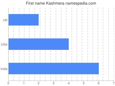 Given name Kashmera