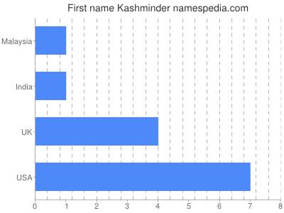 Given name Kashminder