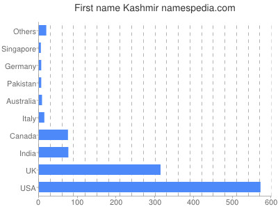 Given name Kashmir