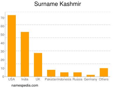 Surname Kashmir