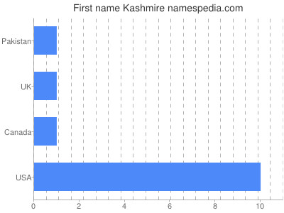 Given name Kashmire