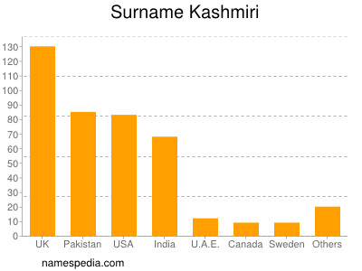 Surname Kashmiri