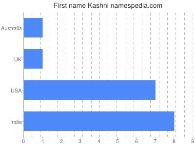 Given name Kashni