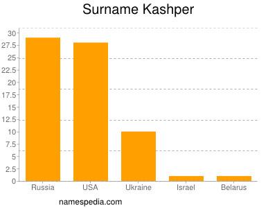 Surname Kashper