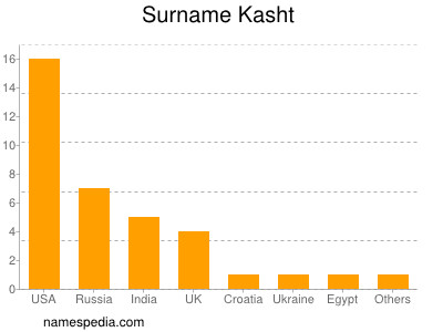 Surname Kasht