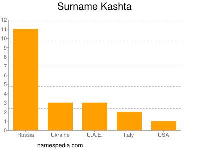 Surname Kashta