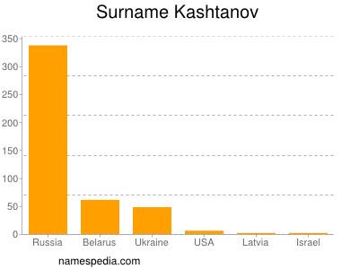 Surname Kashtanov