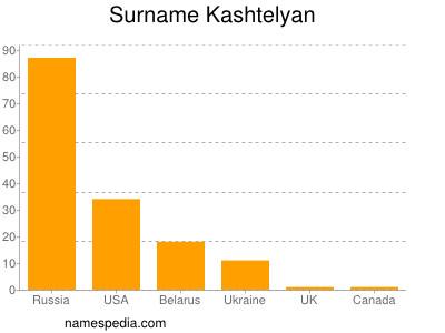 Surname Kashtelyan