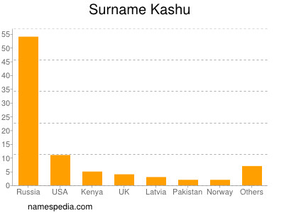Surname Kashu