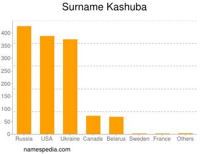 Surname Kashuba