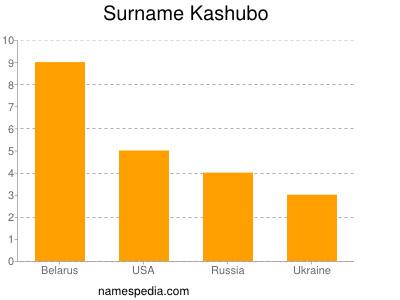 Surname Kashubo