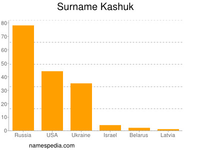 Surname Kashuk