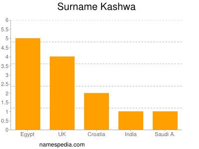 Surname Kashwa