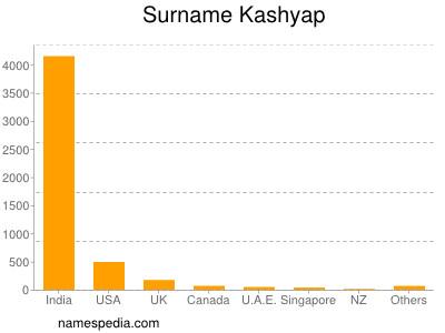 Surname Kashyap