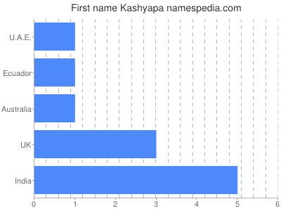 Given name Kashyapa