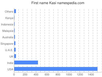 Given name Kasi