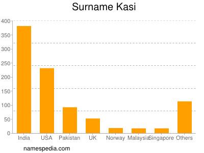 Surname Kasi